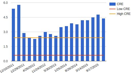 CRE graph